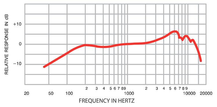 جدول پاسخگویی فرکانسی میکروفن